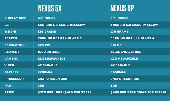 nexus5xvsnexus6p